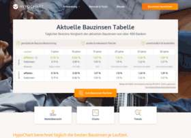 aktuelle-bauzinsen.info