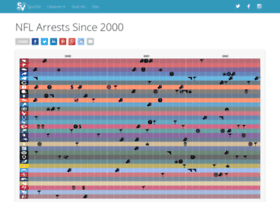 arrests.thesportsgeeks.com