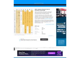 Ascii-table.com