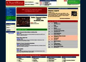 chartbase.dk