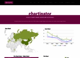 chartinator.com