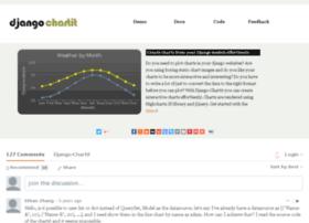 chartit.shutupandship.com