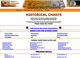 chartsrus.com