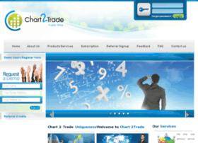 charttotrade.com