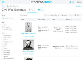 civil-war-generals.findthedata.org