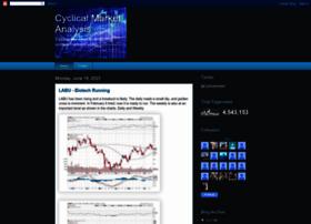 cyclicalmarketanalysis.blogspot.ca