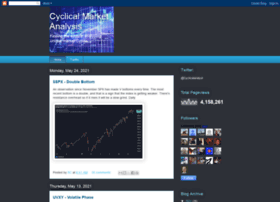 cyclicalmarketanalysis.blogspot.com