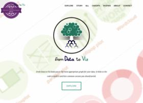 data-to-viz.com