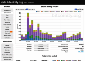 data.bitcoinity.org