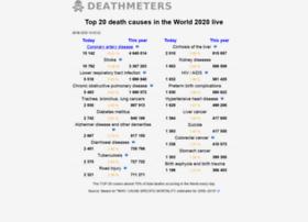 deathmeters.info