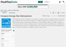energy-star-dishwashers.findthedata.org