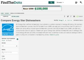 energy-star-dishwashers.findthedata.org