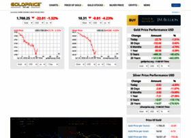goldprice.org
