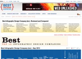 infographic-design-company.bwdarankings.com