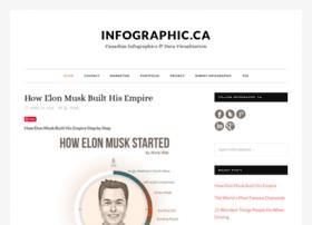 infographic.ca