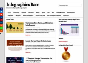 infographicsrace.com