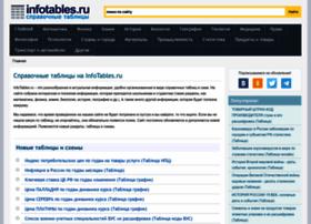 infotables.ru