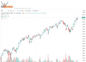 investeur.com
