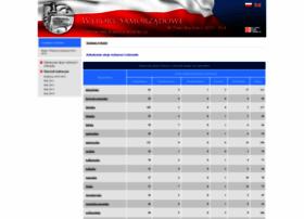 kadencja.pkw.gov.pl