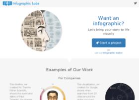 labs.fundersandfounders.com