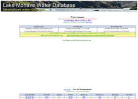 lakemohave.water-data.com