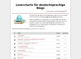 lesercharts.de