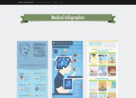 medicalinfographics.wordpress.com