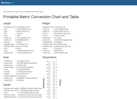 metricconversioncharts.org