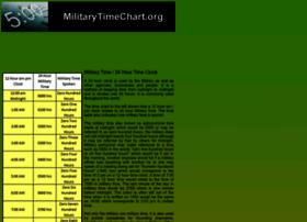 militarytimechart.org