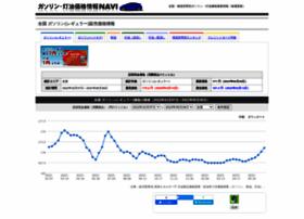 oil-stat.com