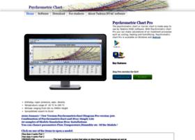 psychrometricchart.net