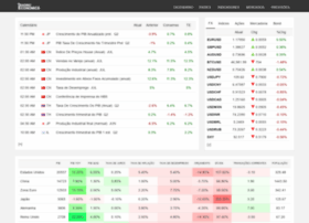 pt.tradingeconomics.com