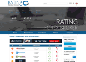 ratingfx.com