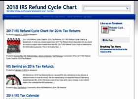 refundcyclechart.com