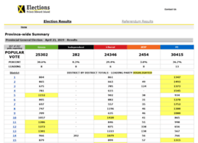 results.electionspei.ca