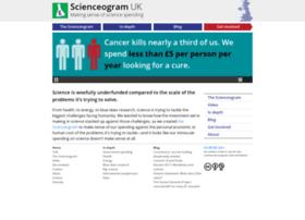 scienceogram.org