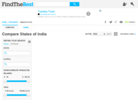 states-of-india.findthebest.com