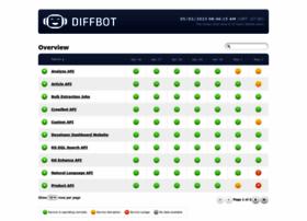 status.diffbot.com