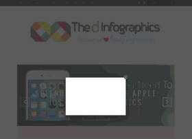 thedinfographics.com