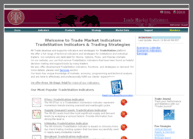 trademarketindicators.com