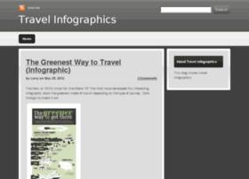 travelinfographics.devhub.com