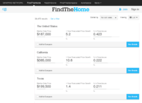 trends.findthehome.com