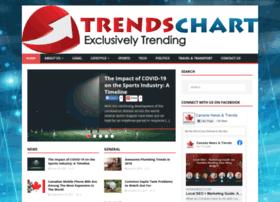 trendschart.com
