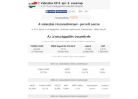 valasztas-2014.info