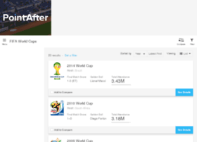 world-cup.findthebest.com