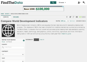 world-development-indicators.findthedata.org
