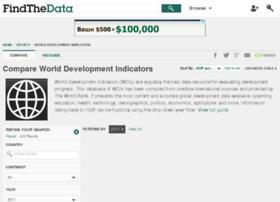 world-development-indicators.findthedata.org